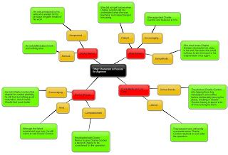 Theory of Multiple Intelligences Essay Example Graduateway