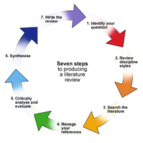 Literature research plan